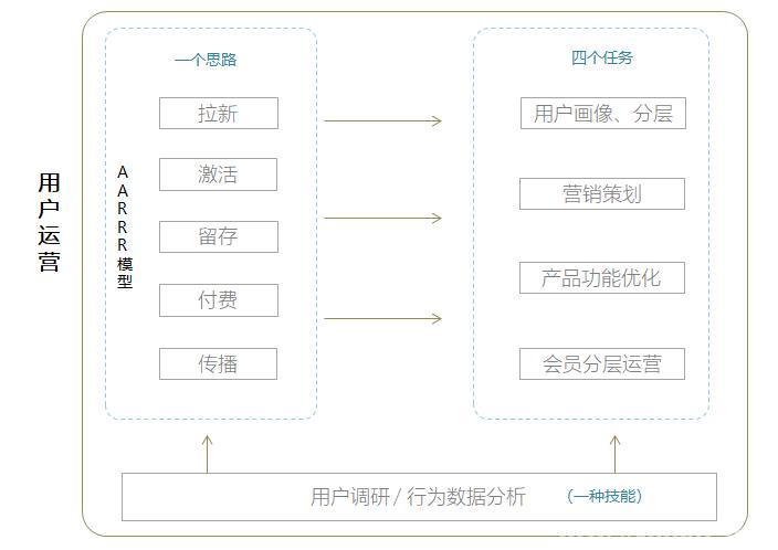 对于用户运营其主要工作结构框架是什么